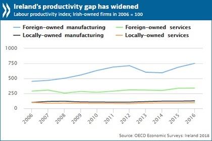 Widening of Irish Productivity Gap
