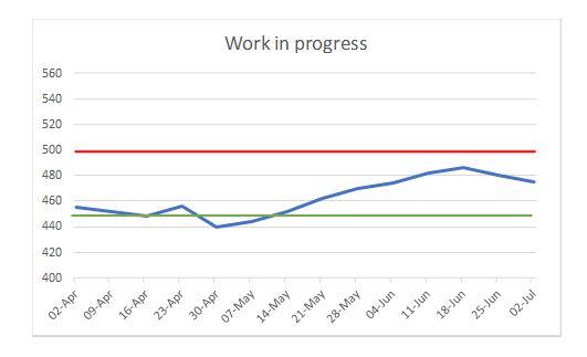work-in-progress-graph